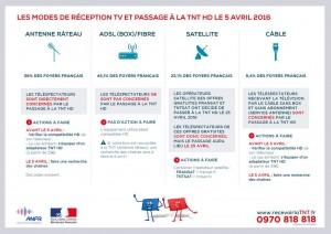 Infographies_ANFR_05_les_modes_de_réception6_HD